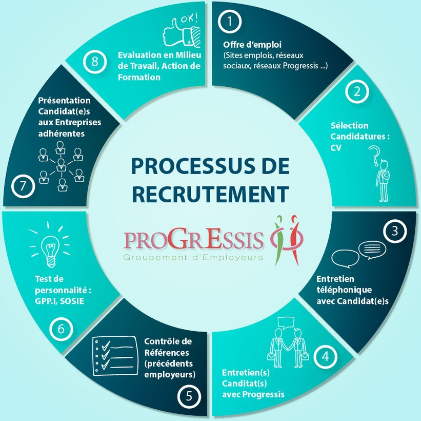 Recruteement Progressis